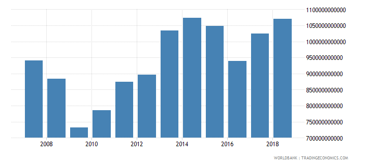 japan customs and other import duties current lcu wb data