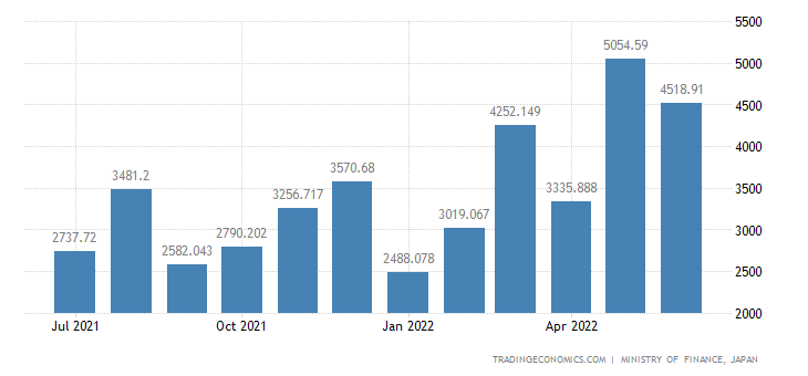 Japan Exports of Animal & Vegetable Oils & Fats