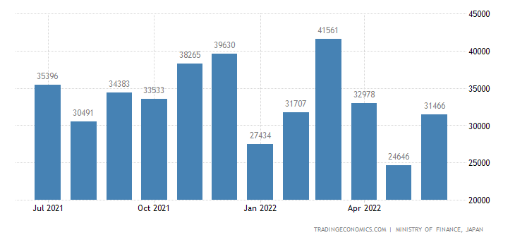 Japan Exports of Apparatus For Telephony On Telegraphy
