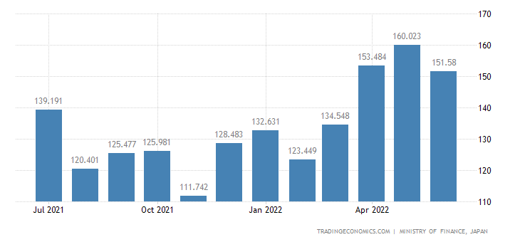 Japan Exports of Cameras