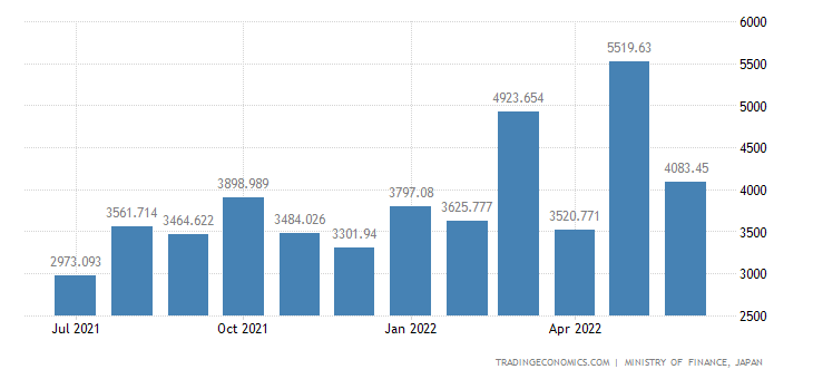 Japan Exports of Cement