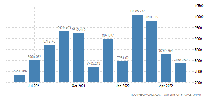 Japan Exports of Clothing & Clothing Accessories