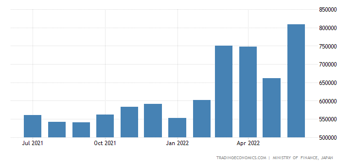 Japan Exports of Commodities & Transactions Not Classif