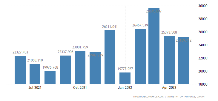 Japan Exports of Crude Rubber