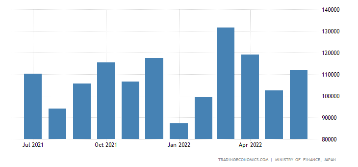 Japan Exports of Electric Power Machinery