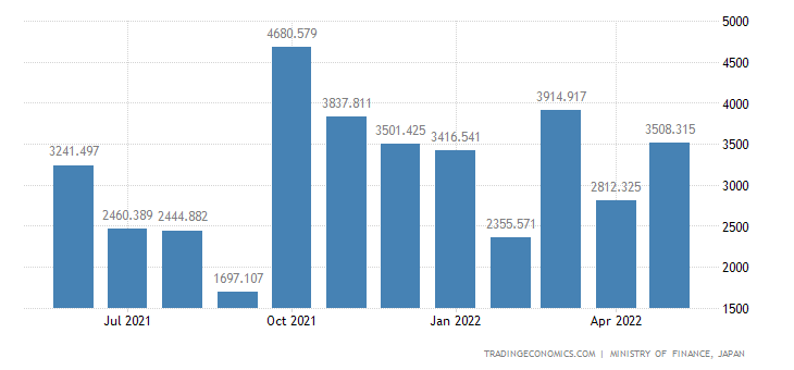 Japan Exports of Food-processing Machines