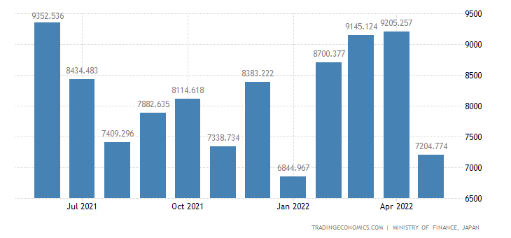 Japan Exports of Furniture