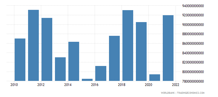 japan exports of goods and services bop us dollar wb data
