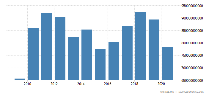 japan exports of goods and services us dollar wb data
