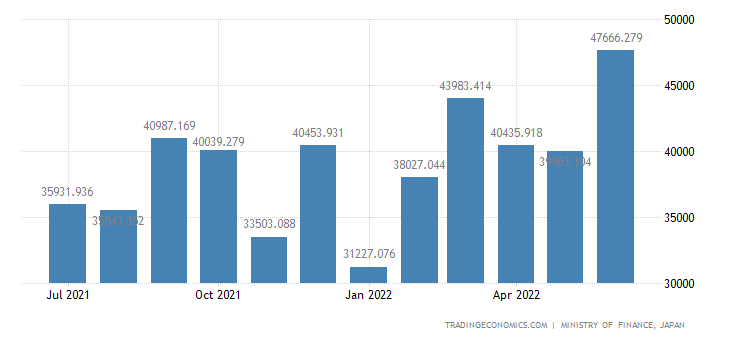 Japan Exports of Iron & Steel, Bars & Rods