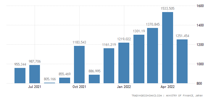 Japan Exports of Lighting Fixtures & Fittings & Parts