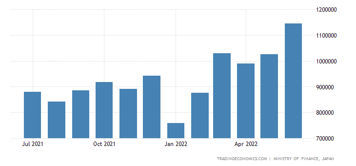 Japan Exports of Manufactured Goods Classified Chiefly