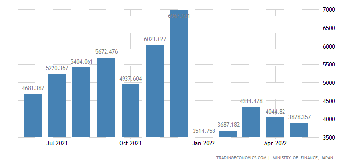 Japan Exports of Meat & Meat Preparations