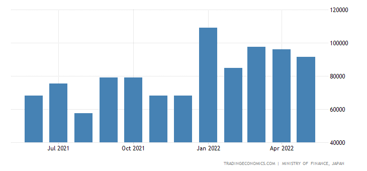 Japan Exports of Medical & Pharmaceutical Products