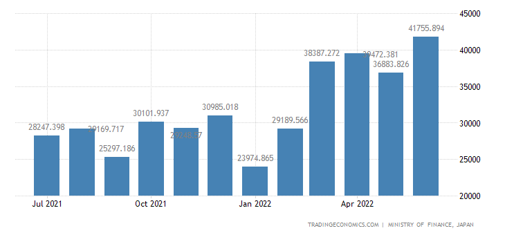 Japan Exports of Motor Vehicles Pneumatic Tires & Inner
