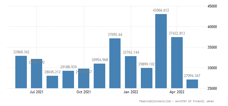 Japan Exports of Motorcycles