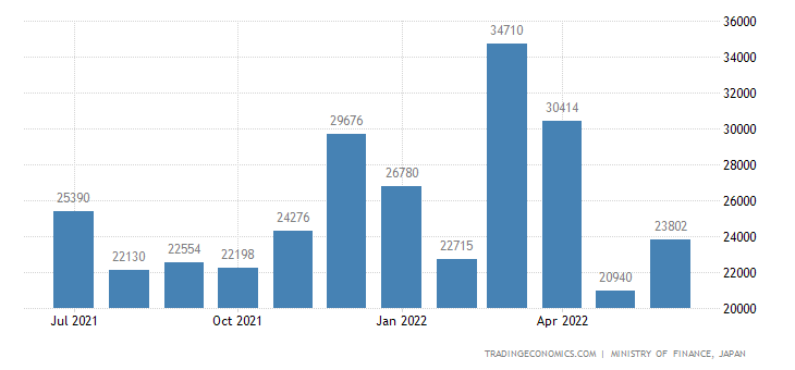 Japan Exports of Motorcycles,autocycles & The Like
