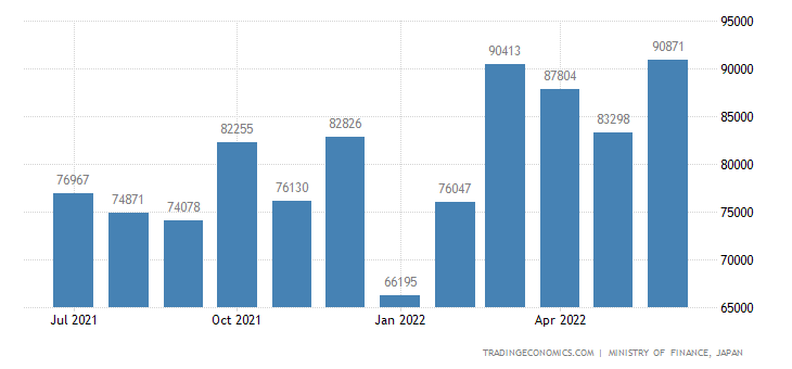 Japan Exports of Non-metallic Mineral Manufactures