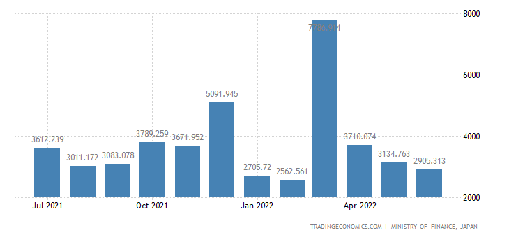 Japan Exports of Paper Or Pulp Machinery