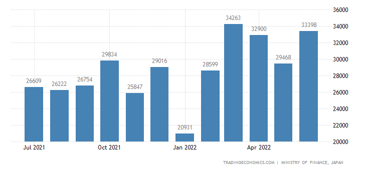 Japan Exports of Paper & Paper Products
