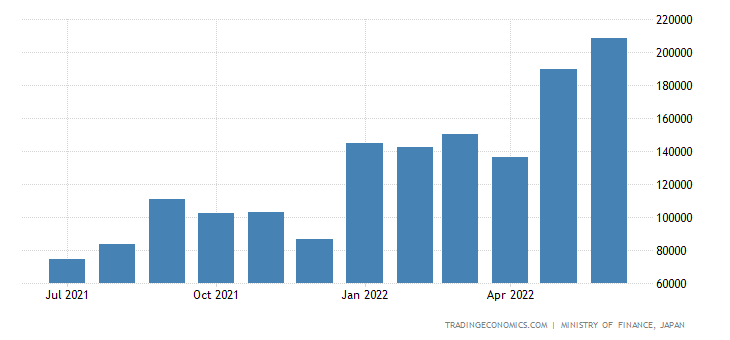 Japan Exports of Petroleum & Petroleum Products
