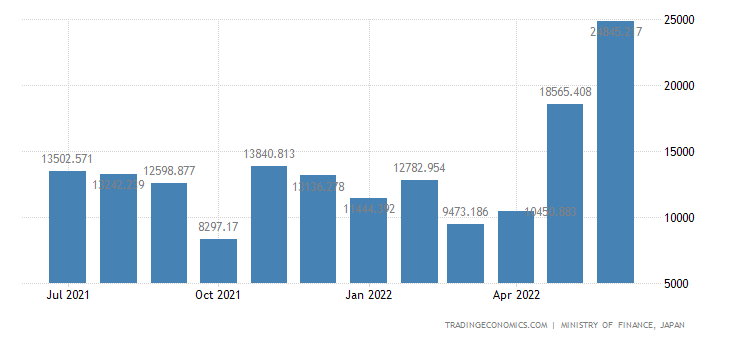 Japan Exports of Slabs