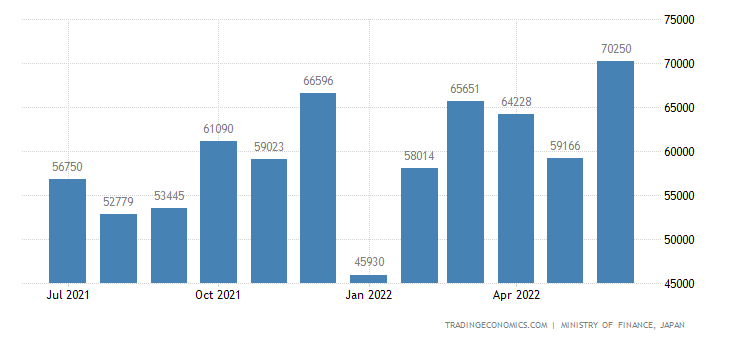 Japan Exports of Textile Fibres & Product