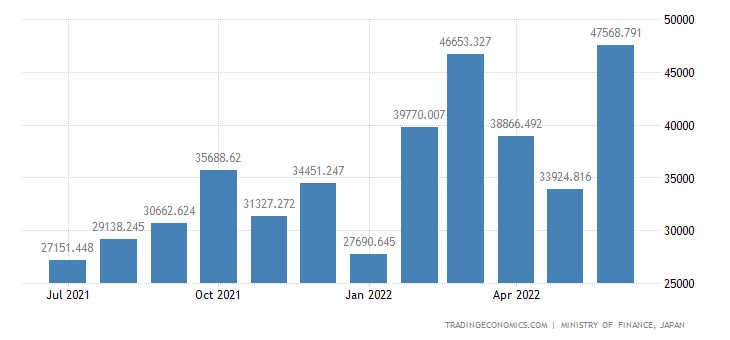 Japan Exports of Tubes, Pipes & Fittings