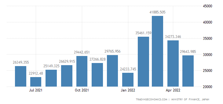 Japan Exports of Tubes & Pipes