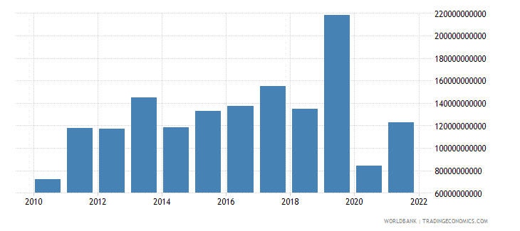 japan foreign direct investment net bop us dollar wb data