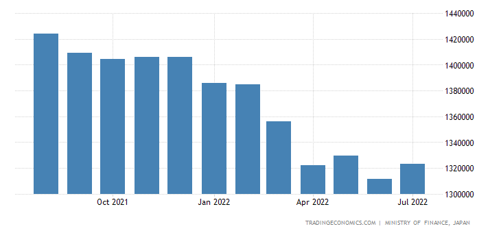 Japan Foreign Exchange Reserves