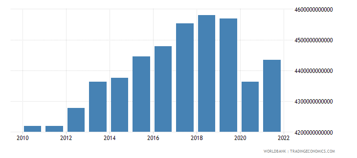 japan gdp constant 2000 us dollar wb data