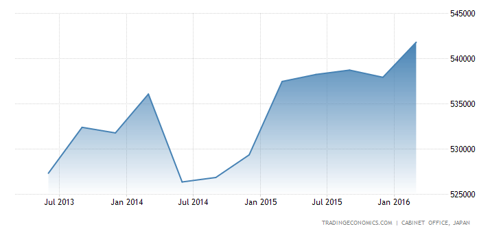 Japan GDP Constant Prices