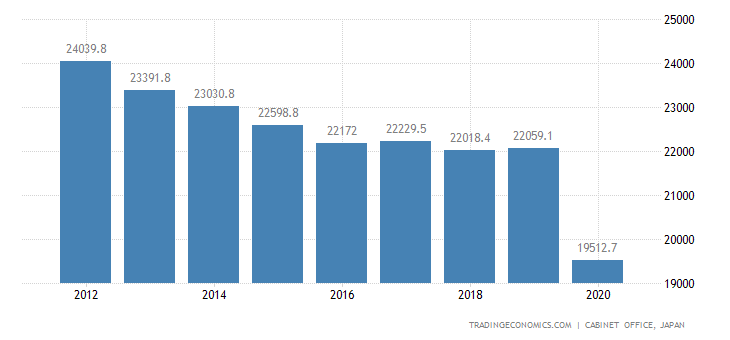 Japan GDP From Services
