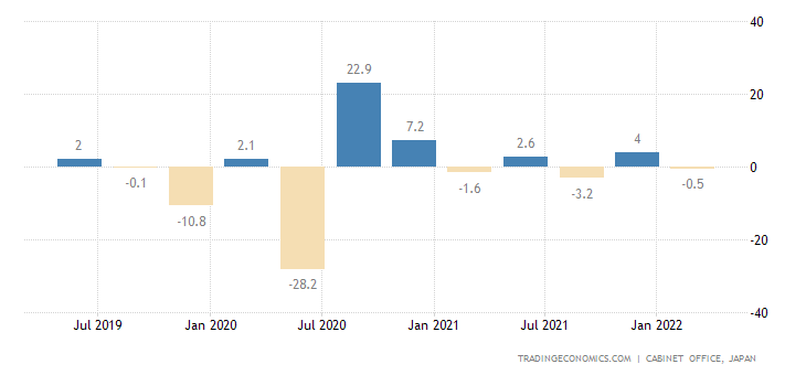 Japan GDP Growth Annualized