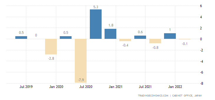 Trading Economics Japan Gdp Growth