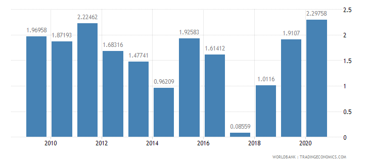 japan general government final consumption expenditure annual percent growth wb data