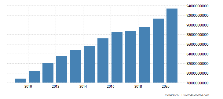 japan general government final consumption expenditure constant 2000 us dollar wb data