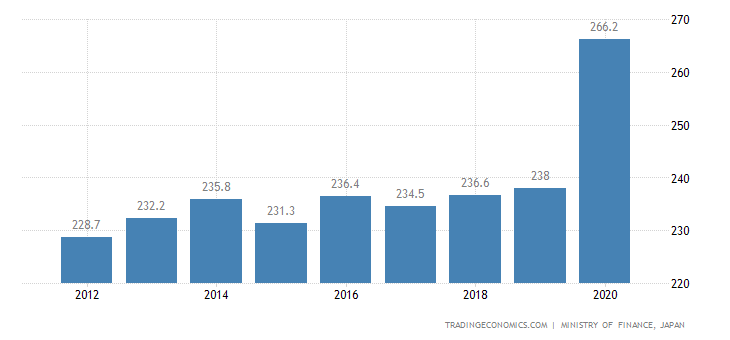 Japan Government Debt to GDP