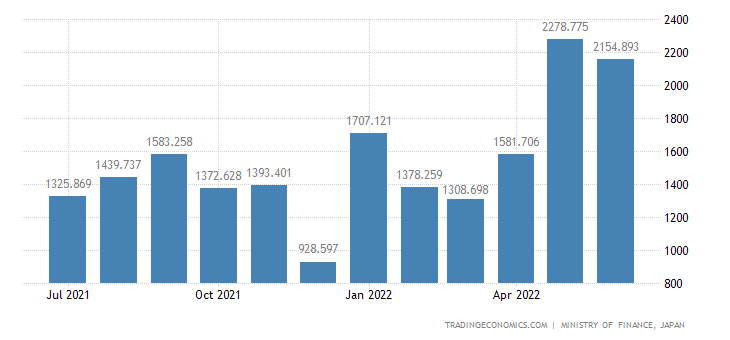 Japan Imports of Animal Oils & Fats