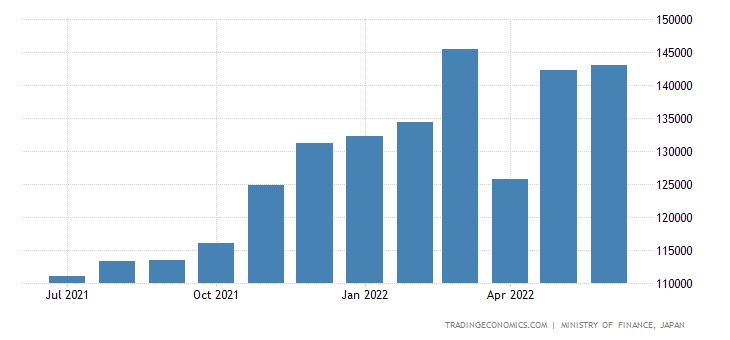Japan Imports of Commodities & Transactions Not Classif