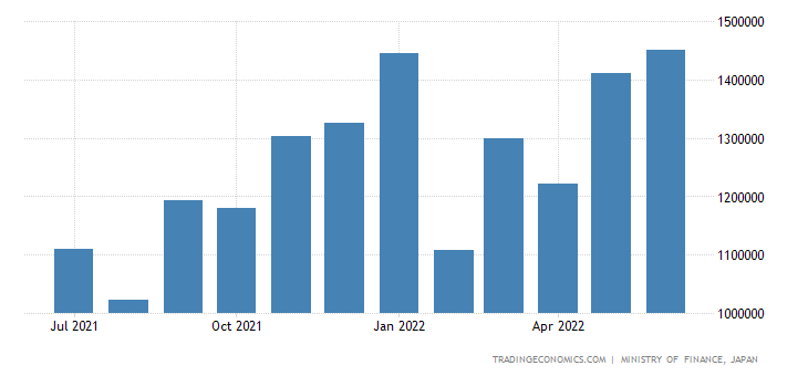 Japan Imports of Electric Machinery, Apparatus & Applia