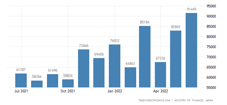 Japan Imports of Electric Power Machinery