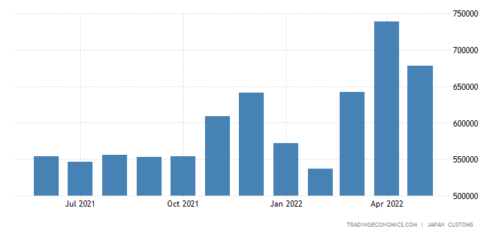 Japan Imports of Food & Live Animals