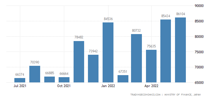 Japan Imports of Furniture