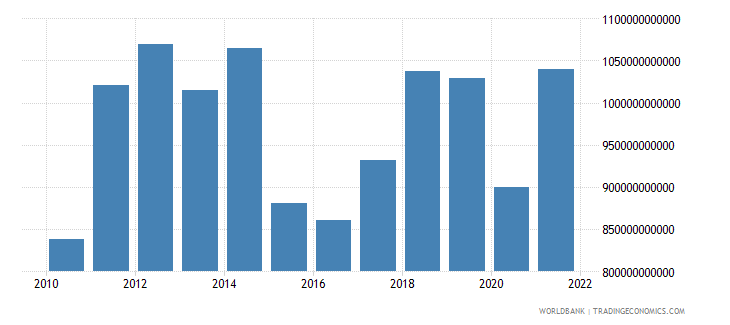 japan imports of goods services and income bop us dollar wb data