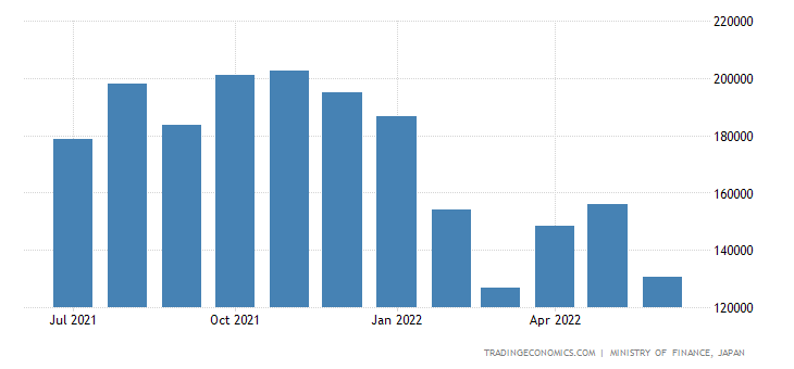 Japan Imports of Iron Ore & Concentrates
