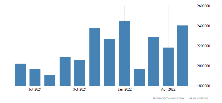 Japan Imports of Machinery & Transport Equipment