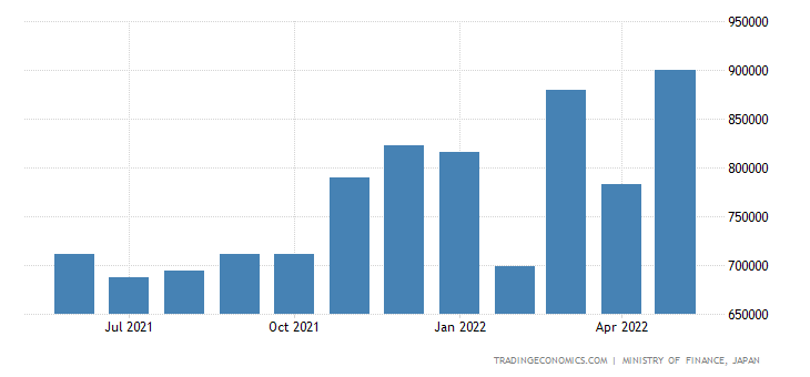 Japan Imports of Manufactured Goods Classified Chiefly