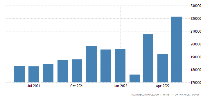 Japan Imports of Precision Instruments & Apparatus
